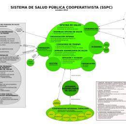 Esquema de la dinamización del sistema de salud pública cooperativista