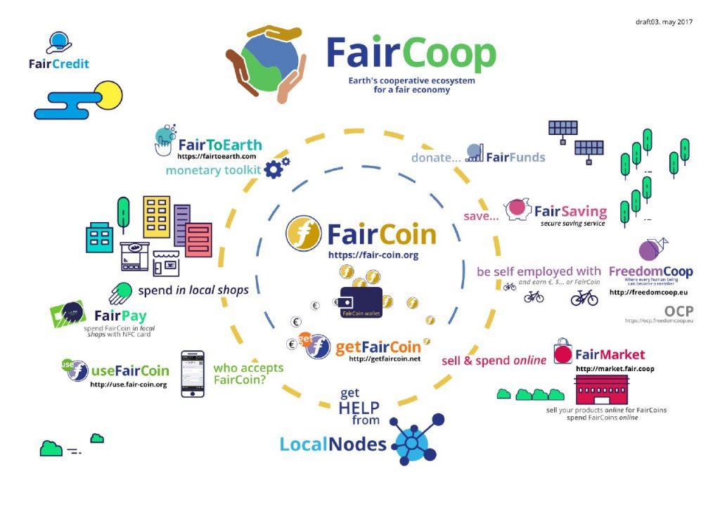 Ecosistema Faircoin