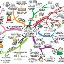 Com concentrar-se en l'era de la distracció?